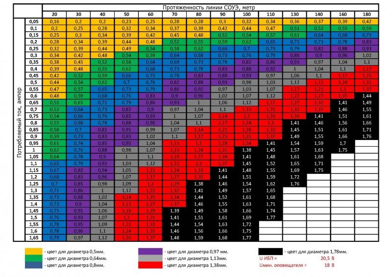 Таблица выбор сечения кабеля для оповещателей