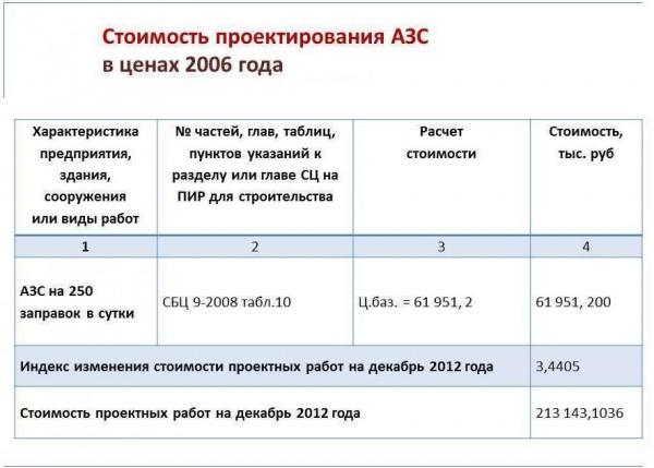 Стоимость проектирования АЗС в ценах 2006 года