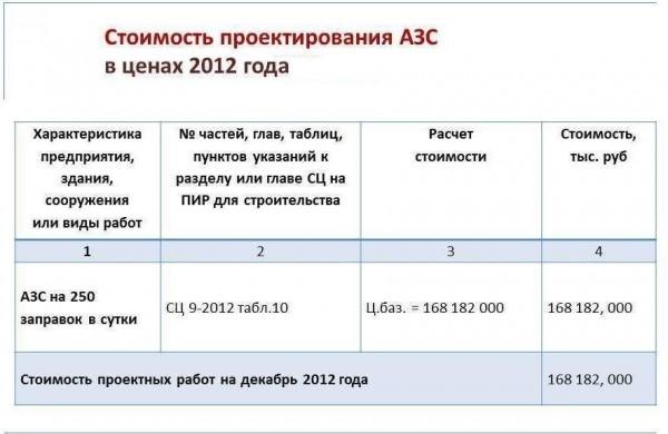 Стоимость проектирования АЗС в ценах 2012 года