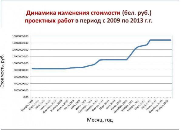 Динамика изменения стоимости проектирования АЗС в рублях
