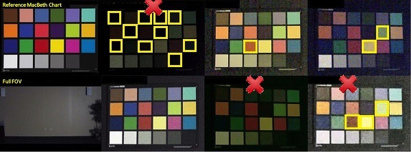 Результаты тест на IP камер на качество цветопередачи