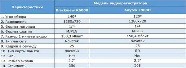Характеристики Blackview и Anytek