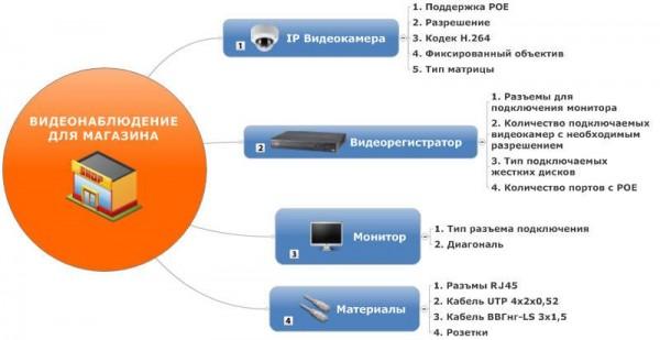 Система видеонаблюдения для магазина