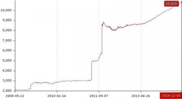 Курс доллара с 2008 по 2014