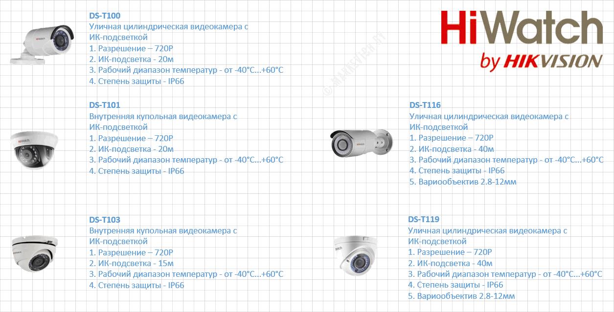 TVI Камеры HiWatch (720P)