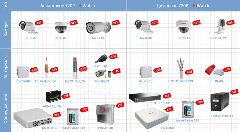 Оборудование Hiwatch