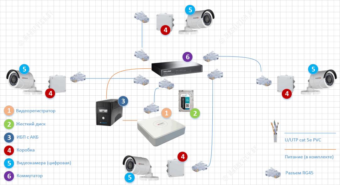 Схема подключения видеонаблюдения