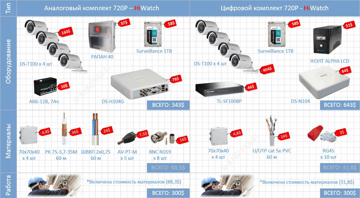 Стоимость установки комплекта видеонаблюдения