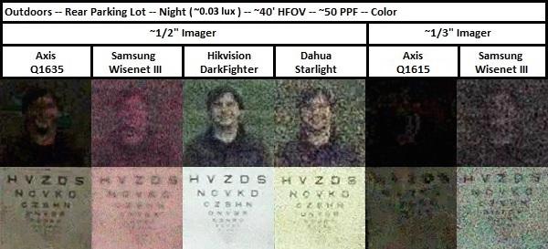 Тест IP видеокамер от IPVM