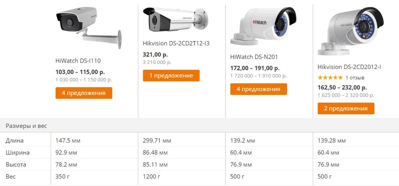 Сравнение характеристик IP камер