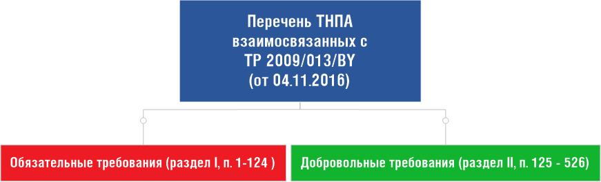 Требования ТР 2009/013/BY