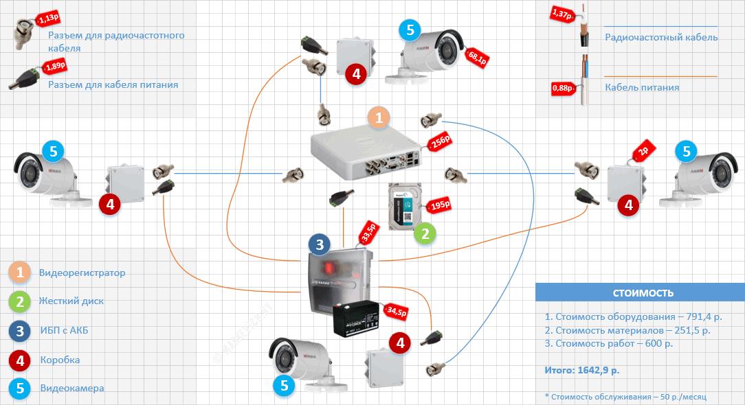Стоимость комплекта видеонаблюдения