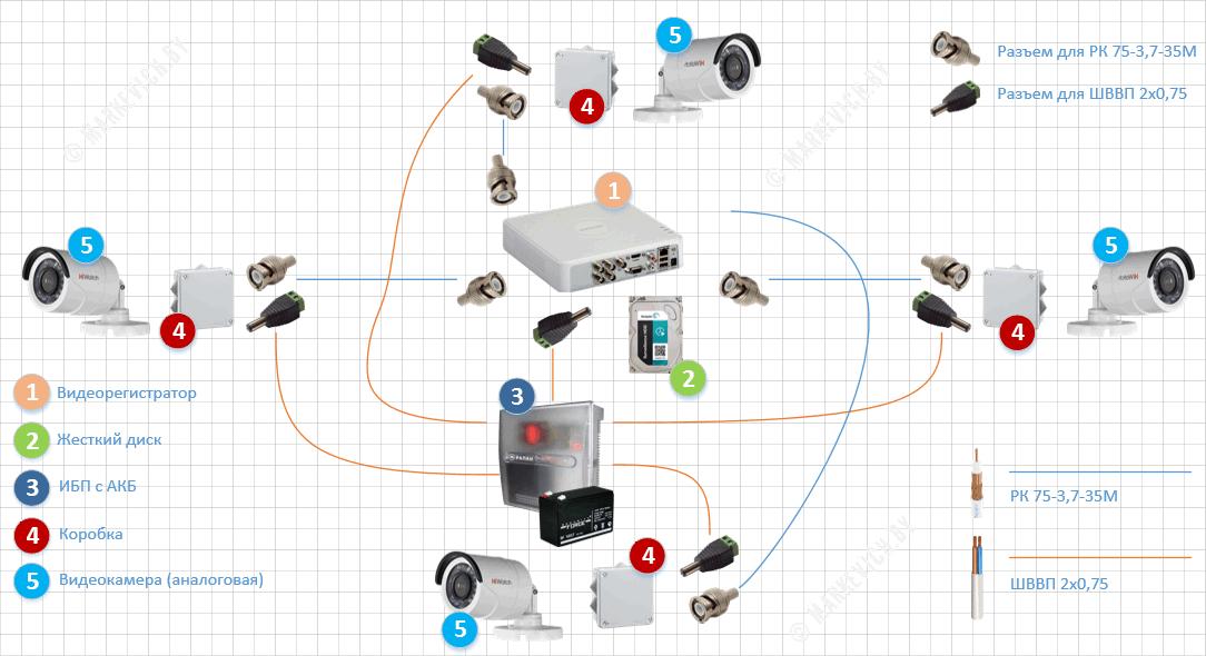 Схема TVI видеонаблюдения