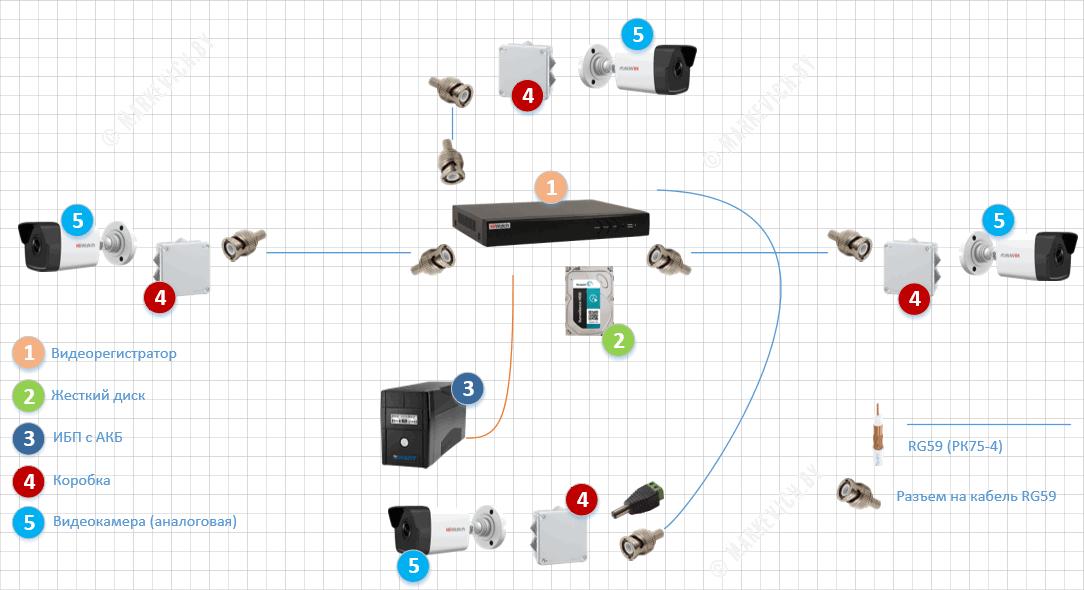 Схема аналогового видеонаблюдения (питание и данные по одному кабелю)