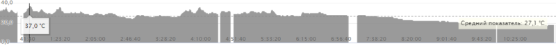 График температуры во время гонки (с внешнего датчика Garmin Tempe)