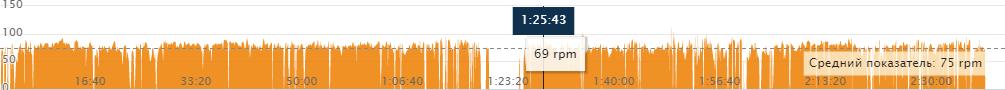 Частота вращения педалей