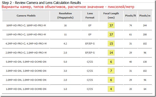 2 Варианты камерр, объективов, расчетные значения