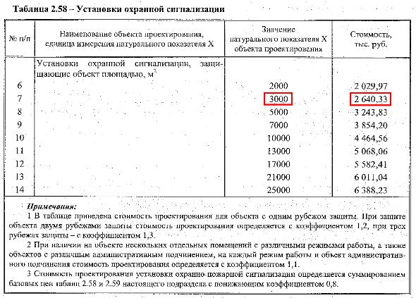 Таблица, стоимость проектирования охранной сигнализации