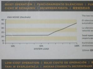 Уровень шума Corsair VS450