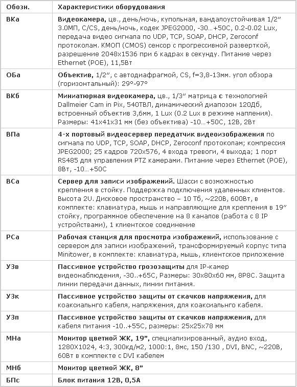 Описание оборудования