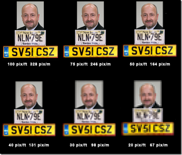 Таблица Avigilon, значение пиксель/метр