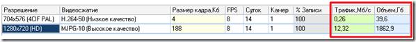 Данные расчета из IP Video System Design tool