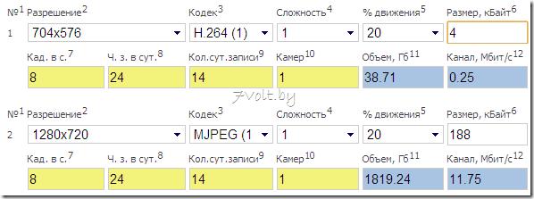 Данные расчета из калькулятора на 7Volt.by