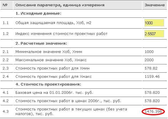 Стоимость проектирования по СБЦ 20-2008