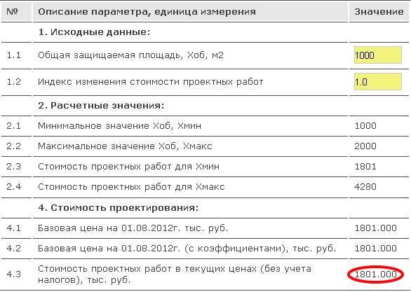 Стоимость проектирования АПС по СЦ 24-2012