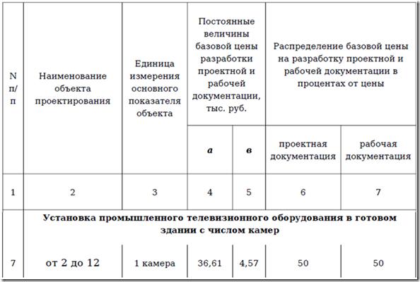 Стоимость проектирования видеонаблюдения в России