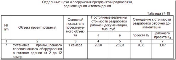 Стоимость проектирования видеонаблюдения в СССР, Украине
