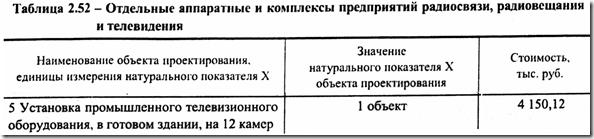 Стоимость проектирования видеонаблюдения в Беларусии