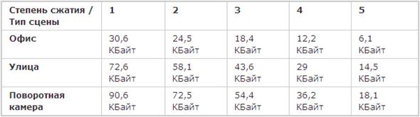 Размер кадра в разрешении 704x576 пикселей при разных степенях сжатия, кодек H.264