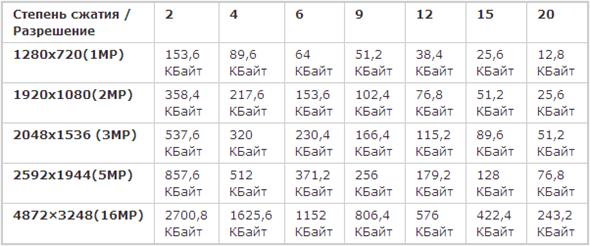 Размер кадра при разных степенях сжатия, кодек JPEG2000