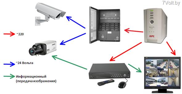 Состав системы аналогового видеонаблюдения