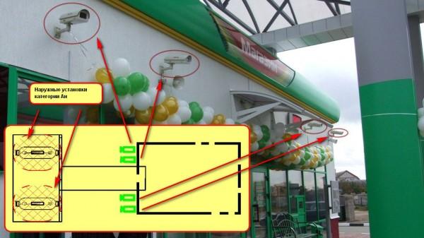 Видеонаблюдение за топливораздаточными колонками