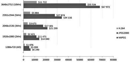 стоимость проектных работ по проектированию пожарной сигнализации