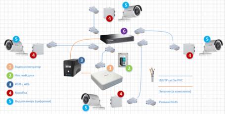 Схемы подключений аналогового и цифрового видеонаблюдения HiWatch