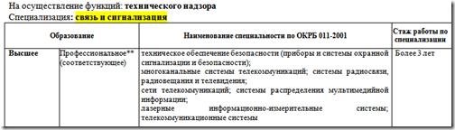 Критерии допуска на осуществлениие функции технического надзора