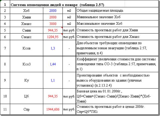 Cтоимость проектирования СО (территория)