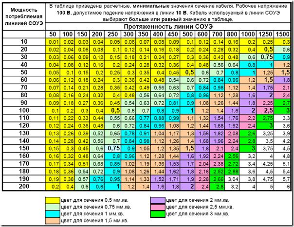 Таблица выбора сечения кабеля для рупорных громкоговорителей