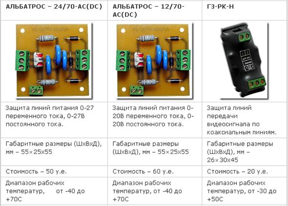 Устройства грозозащиты линий систем видеонаблюдения