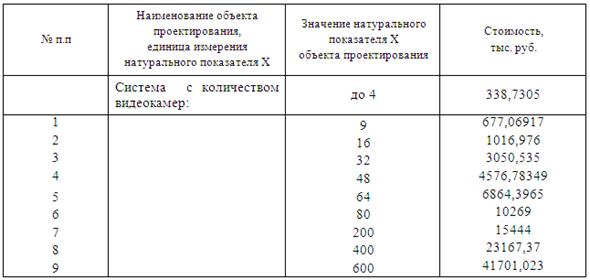 Таблица, стоимость проектирования систем видеонаблюдения