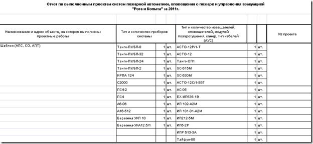 Шаблон в соответствии с которым необходимо предоставлять данные о проделанной за 2010 год работе