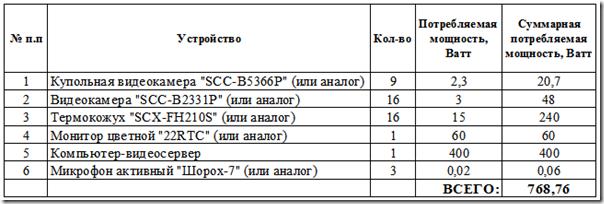 Расчет суммарной потребляемой мощности системы видеонаблюдения