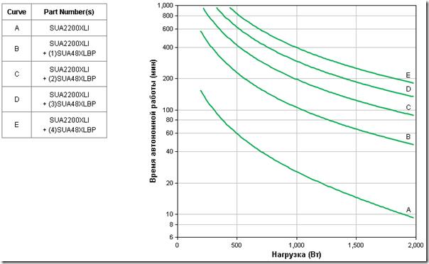 График зависимости времени автономной работы источника бесперебойного питания от нагрузки