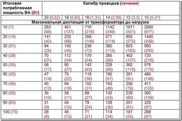 Таблица по выбору сечения кабеля для системы видеонаблюдения