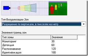Соотношения пиксель/метр для различных зон
