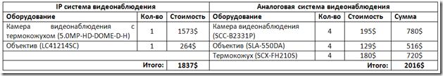 Сравнение стоимости аналоговых и IP камер