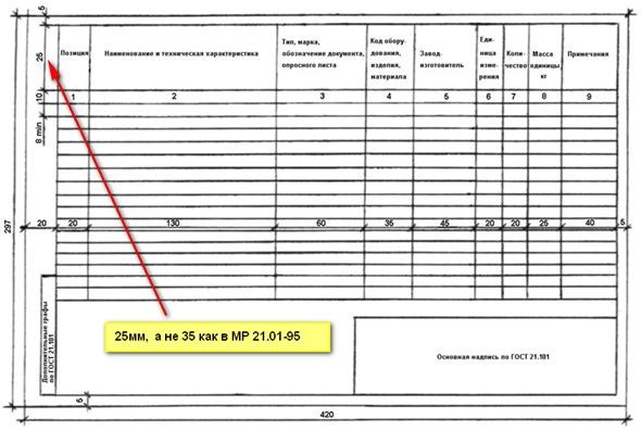 Спецификация по ГОСТ 21.110-95